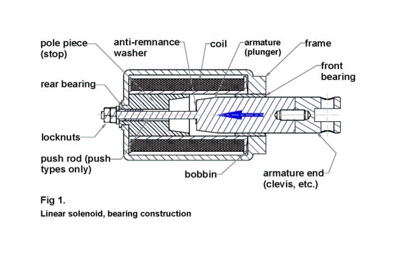 Linear solenoid, bearing construction